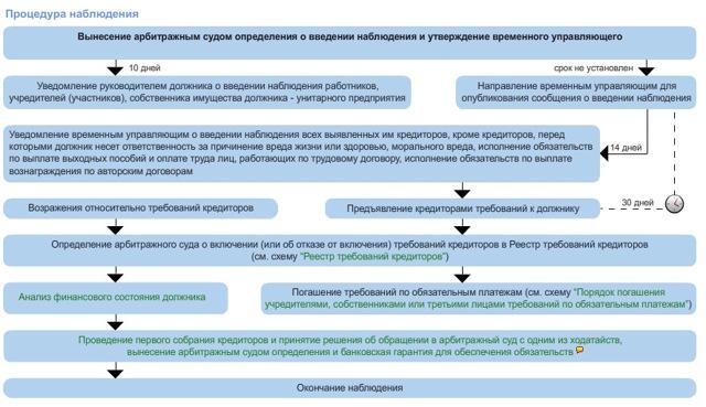 Несостоятельность и банкротство юридических лиц: признаки, основания для процедуры признания коммерческой организации банкротом