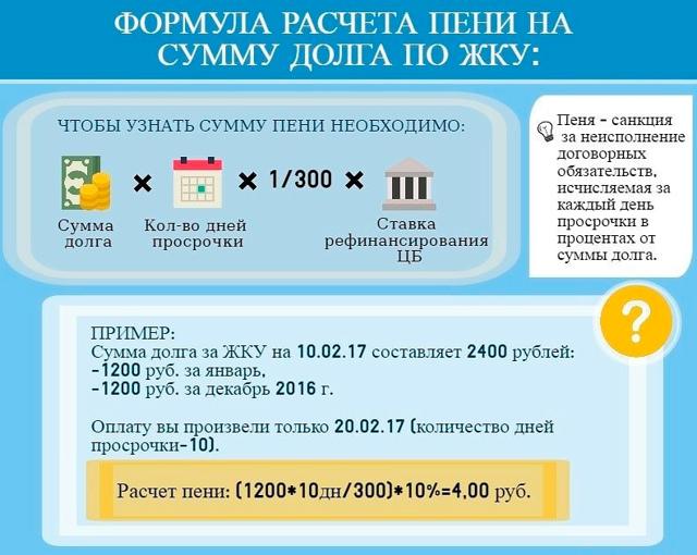 Расчет и начисление пеней за просрочку платежа, как начислить: где посчитать ставку за несвоевременную оплату, процент уплаты и как правильно рассчитывается сумма