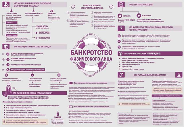Документы, нужные для оформления банкротства физического лица в 2021 году - список пакета документации: какой перечень процедур необходимо пройти