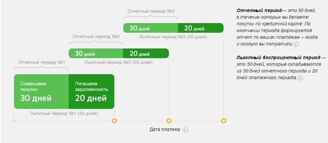 Как погасить, оплатить задолженность по кредитной карте Сбербанка, гасить и погашать кредит: погашение долга без процентов